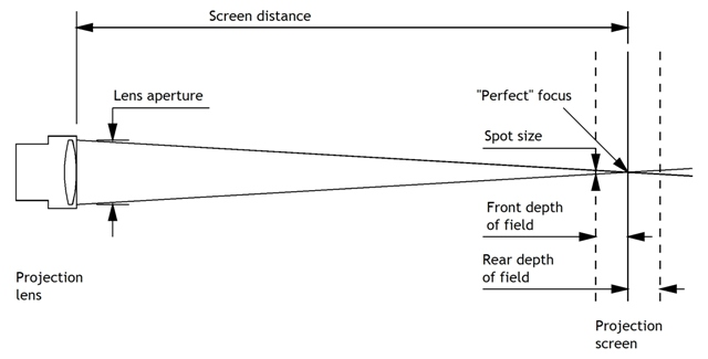 Projection depth of field